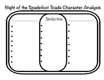 Night of the Spadefoot Toads Project Character Analysis ReadyGen Unit 1 Module A