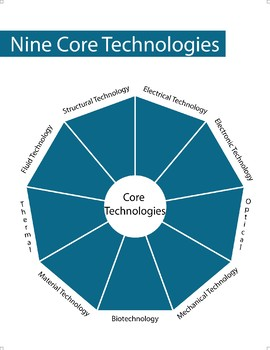 Nine Core Technologies