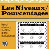 Niveaux/Pourcentages/Notes; French Levels/Percentages/Grades Equivalency