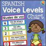 Niveles de voz - SPANISH Voice Levels Chart