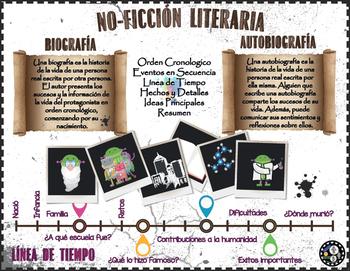 No Ficción Literaria, Cartel educativo y Mini Lesson -Leccion Biografías