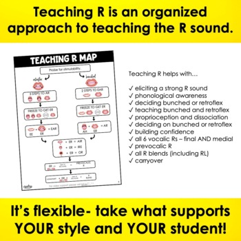 Teaching R Articulation - No Prep R Speech Therapy - Vocalic R Activities