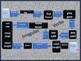 No Print/No Prep Irregular Verb Game Boards Standard Aspect Ratio