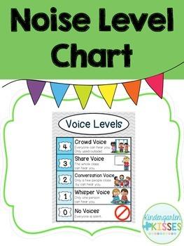 Noise Level Management Chart