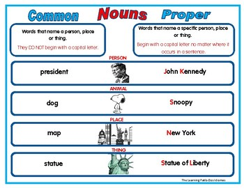 Nombres propios - comunes Common nouns in Spanish