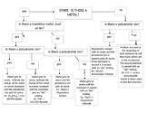 Nomenclature Flow Chart - EDITABLE!