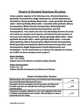 Nomenclature and Chemical Reactions Project