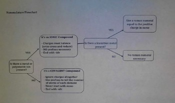 Nomenclature of Ionic/Covalent FlowChart