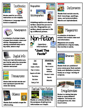 Jubilee's Junction - Non-Fiction Genre Poster for Reader's Notebook