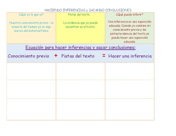 Non Fiction Making Inferences Graphic Organizer in Spanish