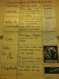 Non Fiction Text Features - Chart