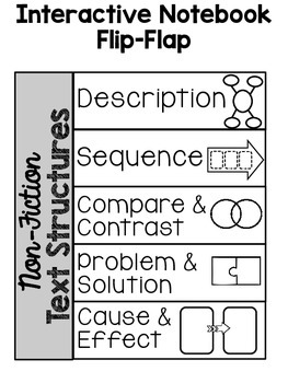 Non-Fiction Text Structures Flip-Flap and Graphic Organizers--Freebie