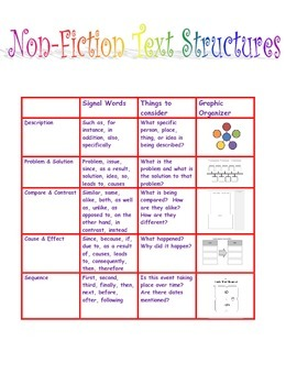 Non-Fiction Text Structures Writing Lesson for Common Core