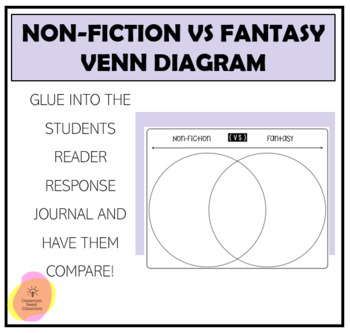 Non-Fiction vs Fantasy Venn Diagram