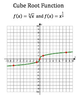 Non Linear Functions Visual Aid