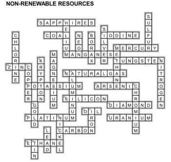 Non Renewable Resources Crossword Puzzles By Ah Ha