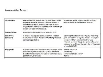 Nonfiction / Argumentation Slideshow AP Literature and Composition