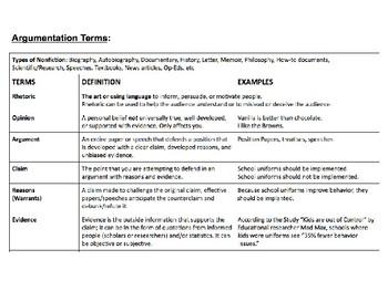 Nonfiction / Argumentation Slideshow (Common Core)