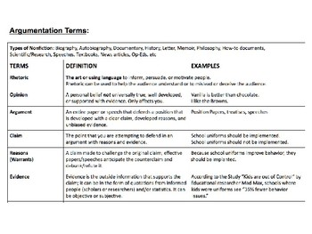 Nonfiction / Argumentation Slideshow (Common Core)