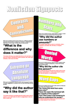 Nonfiction Notice and Note Signpost Poster