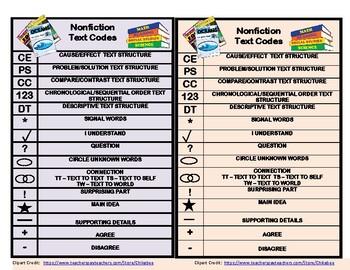 Mini Anchor Charts - Nonfiction Text Reading Codes
