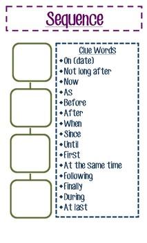 Nonfiction Text Organization