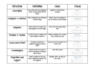 Nonfiction Text Structure - Graphic Organizers and Notes