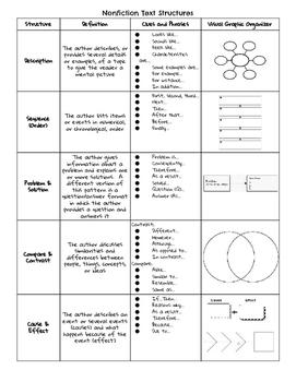 Nonfiction Text Structure Handout