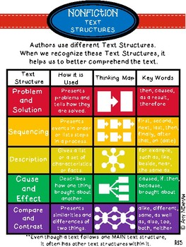 Nonfiction Text Structures Anchor Chart for RI5