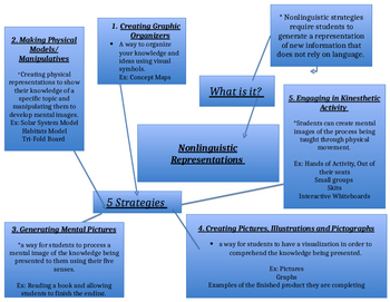 Nonlinguistic Representation Graphic Organizer