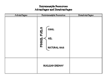 Nonrenewable + Renewable Resources Gallery Notes