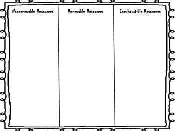Nonrenewable, Renewable, and Inexhaustible Resources Sort