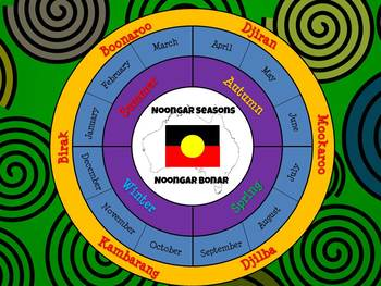 Noongar Language Pack