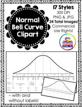 Normal Bell Curve (Normal Distribution) Clipart