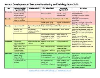 Normal Development of Executive Functioning and Self-Regulation Skills