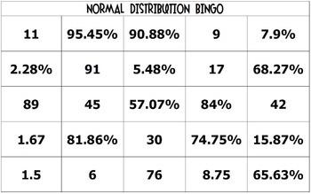 normal distribution bingo by all things algebra tpt. Black Bedroom Furniture Sets. Home Design Ideas