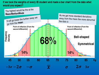 Normal Distribution - International Baccalaureate Standard Level