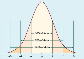 Normal Distributions Worksheet