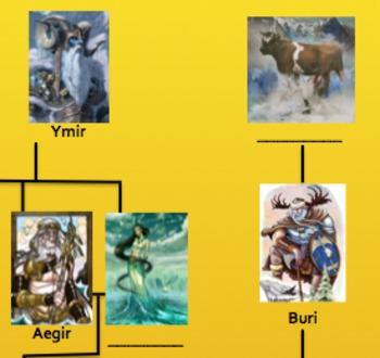 Norse Family Tree