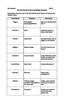 Norse Mythology Fundamentals: The Nine Worlds in Norse Mythology