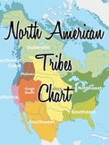 North American Tribes Chart