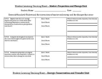North Carolina 5th Grade Science Objectives
