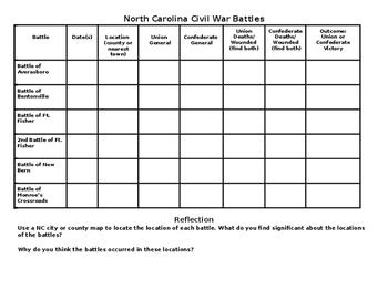 North Carolina Civil War Battles Research Compatible with Google Classroom!