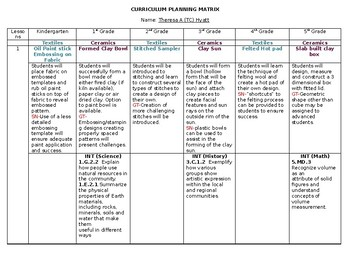 North Carolina Curriculum Matrix for K-5 Visual Arts