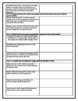 North Carolina Earth Science Standards Check Sheet -1- Earth's Role in Space