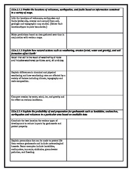 North Carolina Earth Science Standards Check Sheet -2- Lithosphere