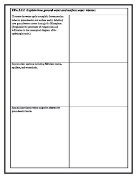 North Carolina Earth Science Standards Check Sheet -3- Hydrosphere
