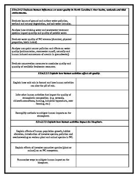 North Carolina Earth Science Standards Check Sheet -7- Human Impact