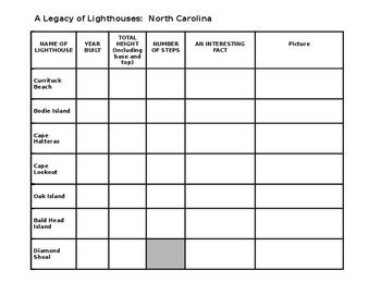 North Carolina Lighthouse Research Compatible with Google Classroom!