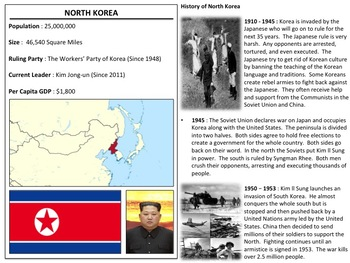 North Korea - Human Rights